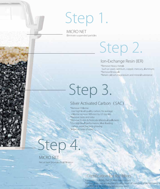 Eco Friendly Bluetech Water Filtration System , Water Filter Jugs To Remove Lead In Tap Water