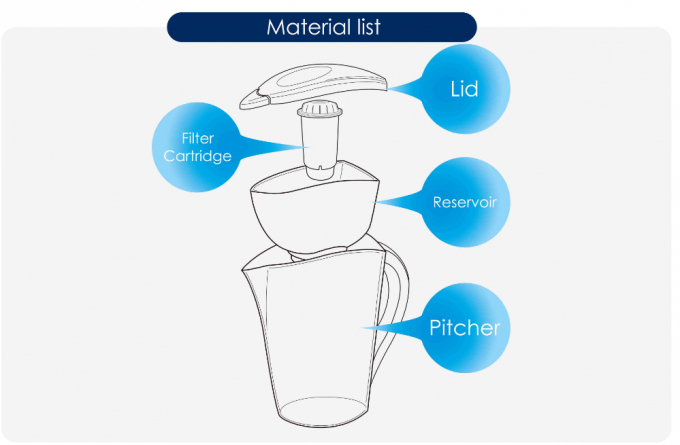 Safety WQA Testing Water Filter Jugs For Kitchen , Ion - Exchange Resin UK Standard